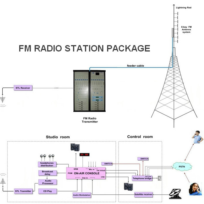 FMUSER Economic FM Radio Station Studio Package 50w FM transmitter 3-8 Kilometers