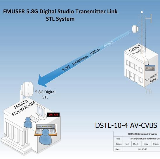 FMUSER 5.8G Digital HD Video STL- DSTL-10-4 AV-CVBS