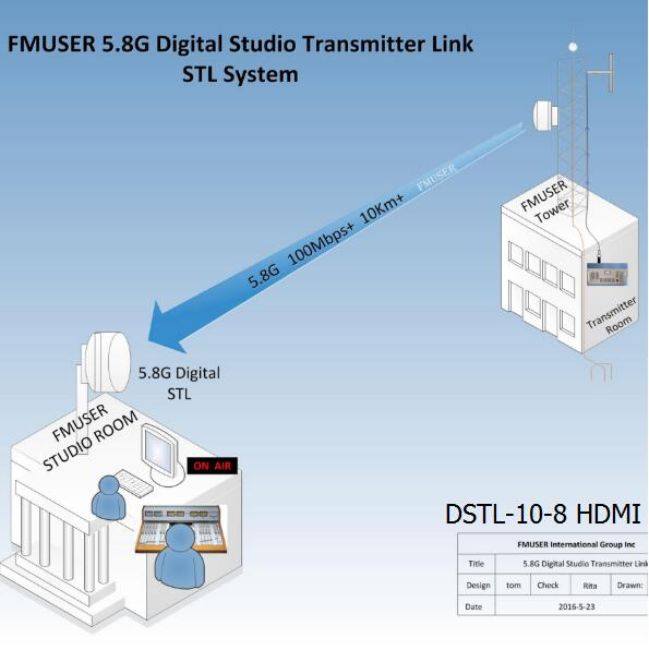 FMUSER 5.8G Digital HD Video STL- DSTL-10-8 HDMI