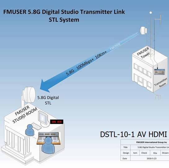 FMUSER 5.8G Digital HD Video STL DSTL-10-1 AV HDMI Wireless IP Point to Point Link