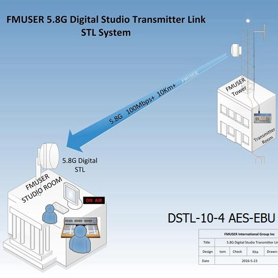FMUSER 5.8G Digital HD Video STL -DSTL-10-4 AES-EBU Wireless IP Point to Point Link