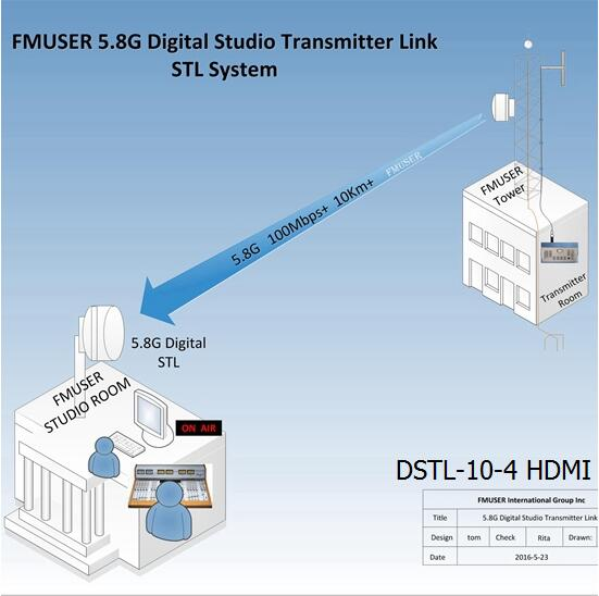 FMUSER 5.8G Digital HD Video STL --DSTL-10-4 HDMI Wireless IP Point to Point Link